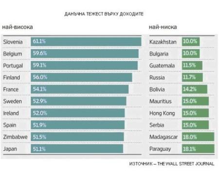 """""""Най-доброто"""" и """"най-лошото"""" данъчно облагане в света."""